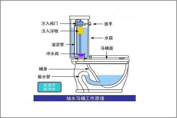 抽水马桶工作原理 抽水马桶的工作原理大致都是围绕着它只要的组成部分来的,即是当我们用完抽水马桶后,会按下水箱上面的防水按钮,此时按钮通过杠杆会将水塞拉起来,此时,水箱里面的水就会流出来,当水箱里面的水被放完后,出口塞就会自动落下,以此来堵住可出水口,然后浮球会因为水箱内的水面下降,带动着杠杆将水塞拉起来,这样就可以使水进入水箱。 以上是简单的说明抽水马桶的工作原理,用专业的语言来说,抽水马桶的工作原理就是虹吸原理。这种原理就是说,抽水马桶中的抽水既是指坐便器下面的的那个S形弯,这个的原理是说当在排水的时