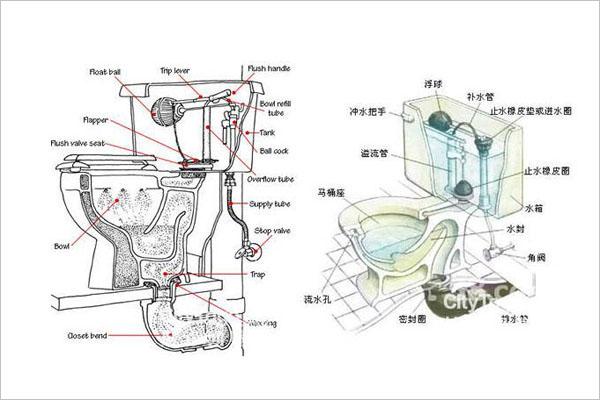 【抽水马桶结构图】抽水马桶结构图及工作原理介绍